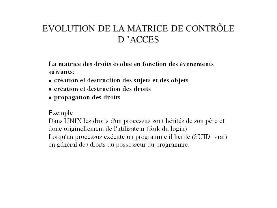 EVOLUTION DE LA MATRICE DE CONTRÔLE D ACCES
