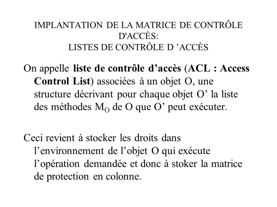 IMPLANTATION DE LA MATRICE DE CONTRÔLE D ACCÈS: LISTES DE CONTRÔLE D ACCÈS On appelle liste de contrôle daccès (ACL : Access Control List) associées à un objet O, une structure décrivant pour chaque objet O la liste des méthodes M O de O que O peut exécuter.