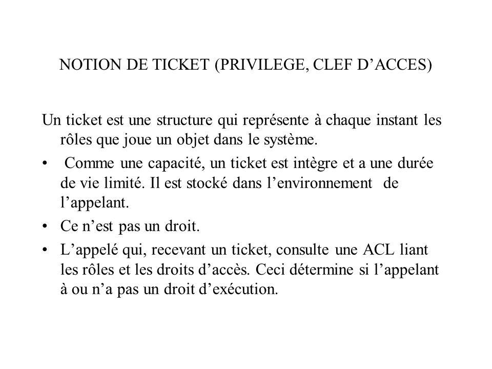NOTION DE TICKET (PRIVILEGE, CLEF DACCES) Un ticket est une structure qui représente à chaque instant les rôles que joue un objet dans le système.