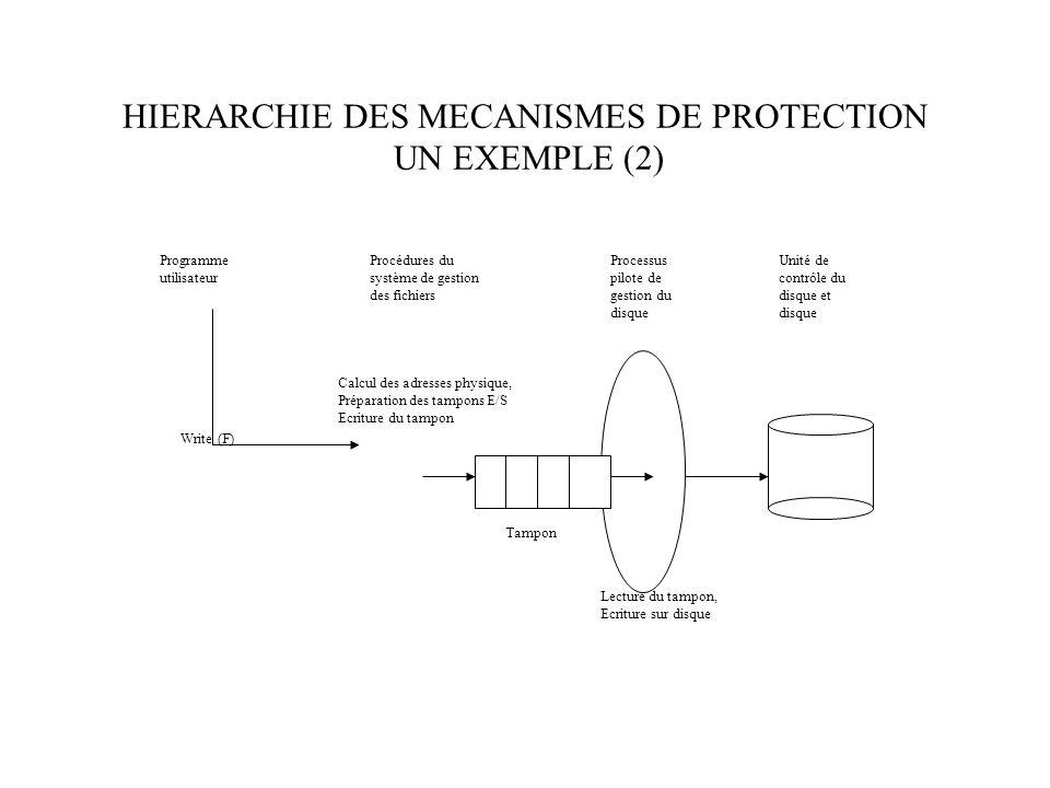 HIERARCHIE DES MECANISMES DE PROTECTION UN EXEMPLE (2) Programme utilisateur Write (F) Calcul des adresses physique, Préparation des tampons E/S Ecriture du tampon Lecture du tampon, Ecriture sur disque Procédures du système de gestion des fichiers Processus pilote de gestion du disque Unité de contrôle du disque et disque Tampon