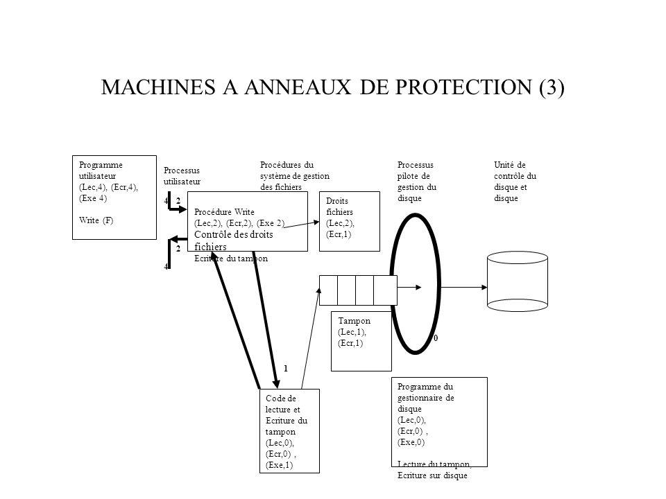MACHINES A ANNEAUX DE PROTECTION (3) Processus utilisateur Programme utilisateur (Lec,4), (Ecr,4), (Exe 4) Write (F) Procédure Write (Lec,2), (Ecr,2), (Exe 2) Contrôle des droits fichiers Ecriture du tampon Programme du gestionnaire de disque (Lec,0), (Ecr,0), (Exe,0) Lecture du tampon, Ecriture sur disque Procédures du système de gestion des fichiers Processus pilote de gestion du disque Unité de contrôle du disque et disque Tampon (Lec,1), (Ecr,1) Droits fichiers (Lec,2), (Ecr,1) Code de lecture et Ecriture du tampon (Lec,0), (Ecr,0), (Exe,1) 42 1 2 4 0