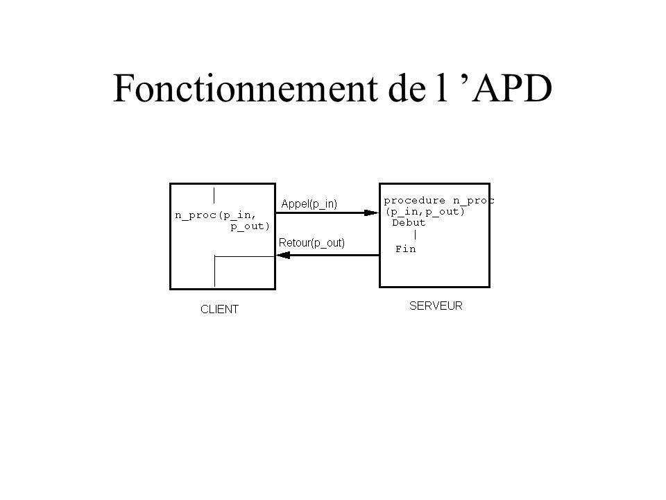Fonctionnement de l APD