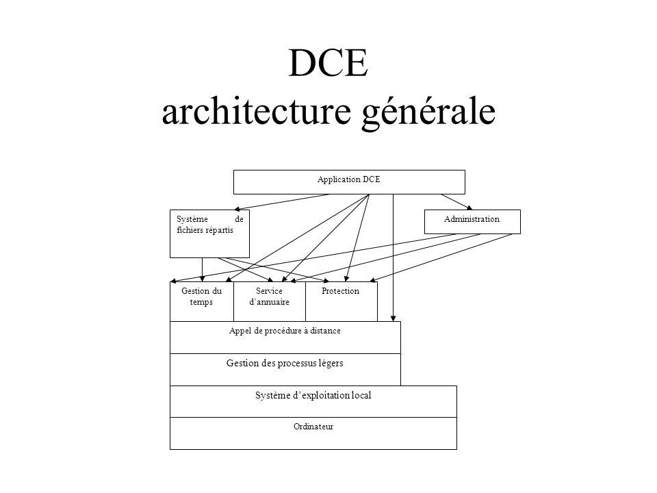 DCE architecture générale Ordinateur Système dexploitation local Gestion des processus légers Appel de procédure à distance Gestion du temps Service dannuaire Protection Système de fichiers répartis Administration Application DCE