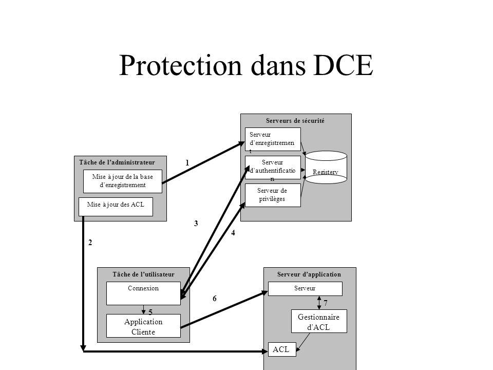 Protection dans DCE Tâche de ladministrateur Mise à jour de la base denregistrement Mise à jour des ACL Serveurs de sécurité Registery Serveur denregi