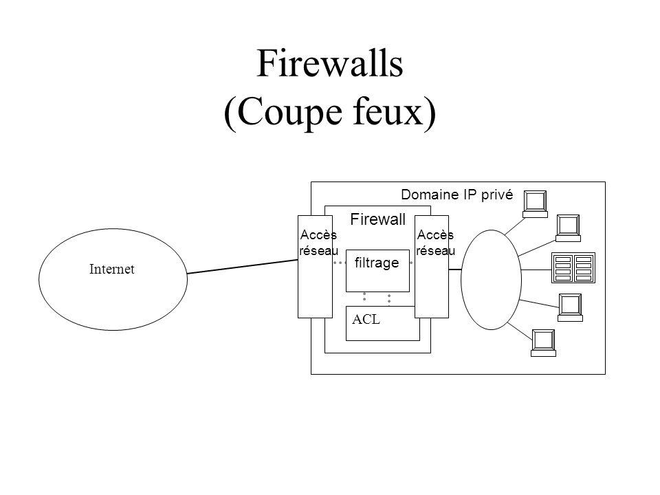 Firewalls (Coupe feux) Domaine IP privé Firewall Internet Accès réseau filtrage ACL Accès réseau