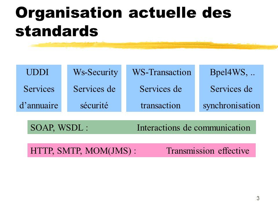 3 Organisation actuelle des standards HTTP, SMTP, MOM(JMS) : Transmission effective SOAP, WSDL : Interactions de communication UDDI Services dannuaire