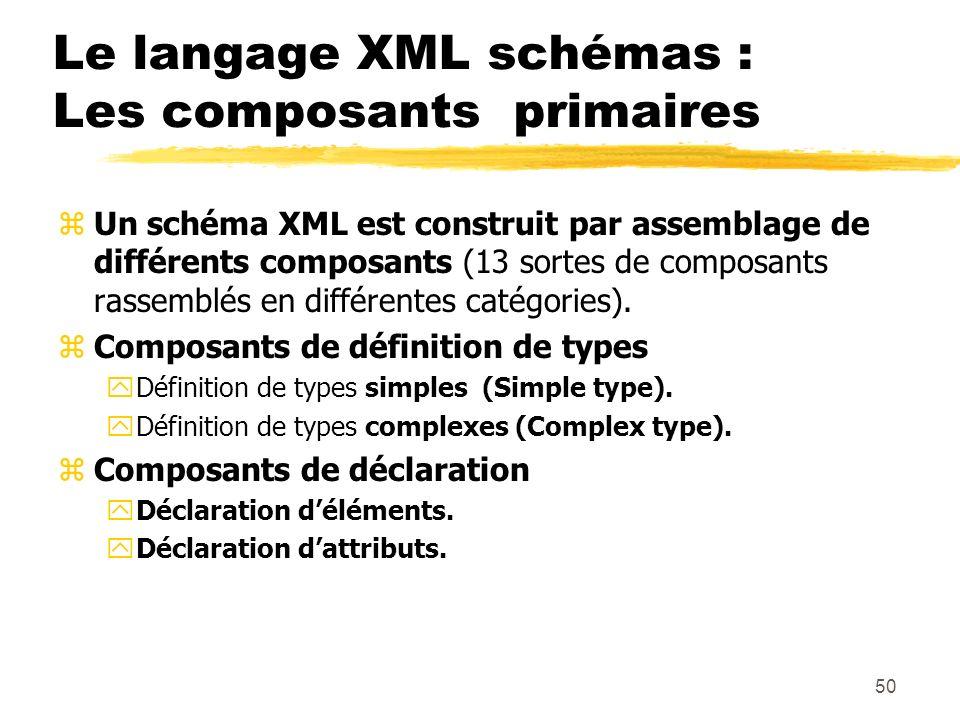 50 Le langage XML schémas : Les composants primaires zUn schéma XML est construit par assemblage de différents composants (13 sortes de composants ras