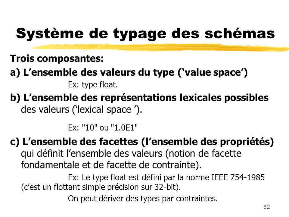 62 Système de typage des schémas Trois composantes: a) Lensemble des valeurs du type (value space) Ex: type float. b) Lensemble des représentations le