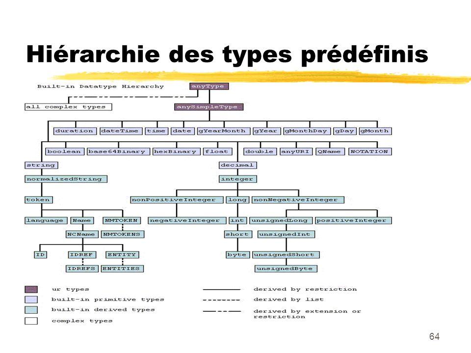 64 Hiérarchie des types prédéfinis