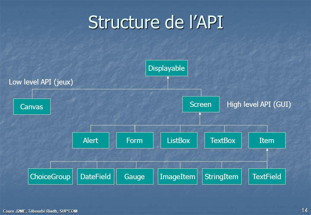 Cours J2ME, Tébourbi Riadh, SUP'COM 14 Structure de lAPI Screen Canvas FormTextBoxListBoxItemAlert ChoiceGroupDateFieldGaugeImageItemStringItemTextFie