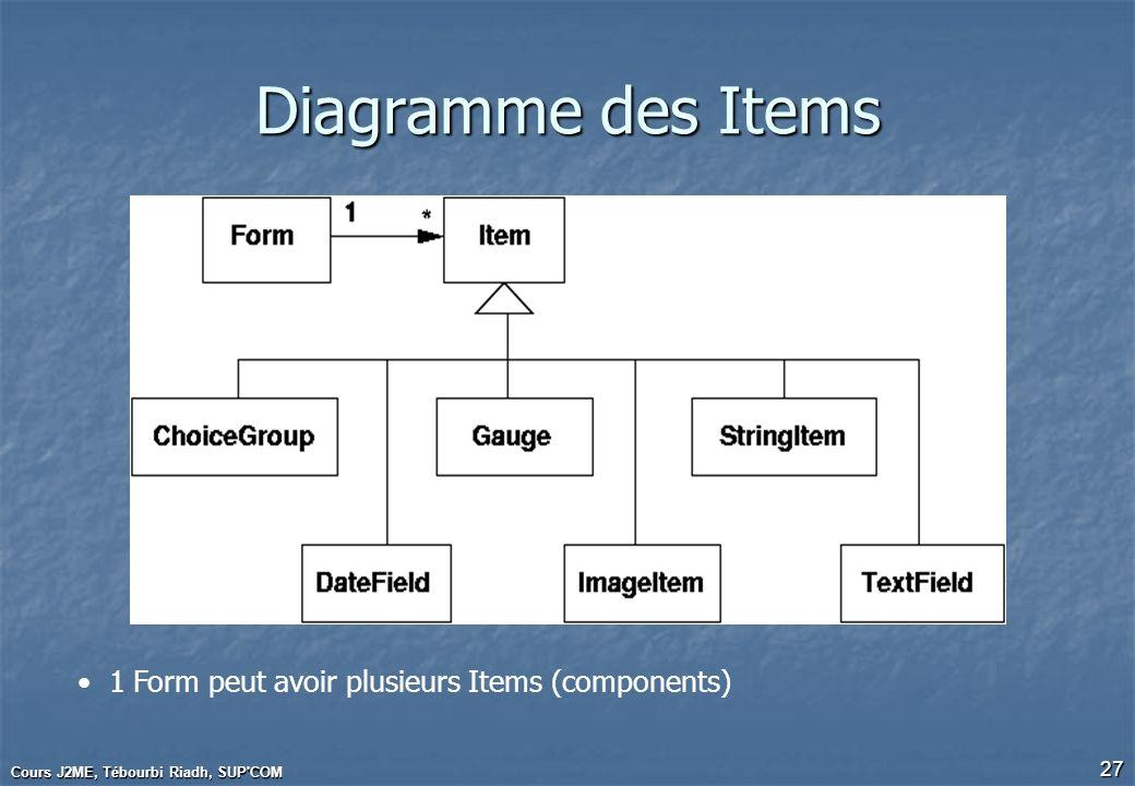 Cours J2ME, Tébourbi Riadh, SUP'COM 27 Diagramme des Items 1 Form peut avoir plusieurs Items (components)