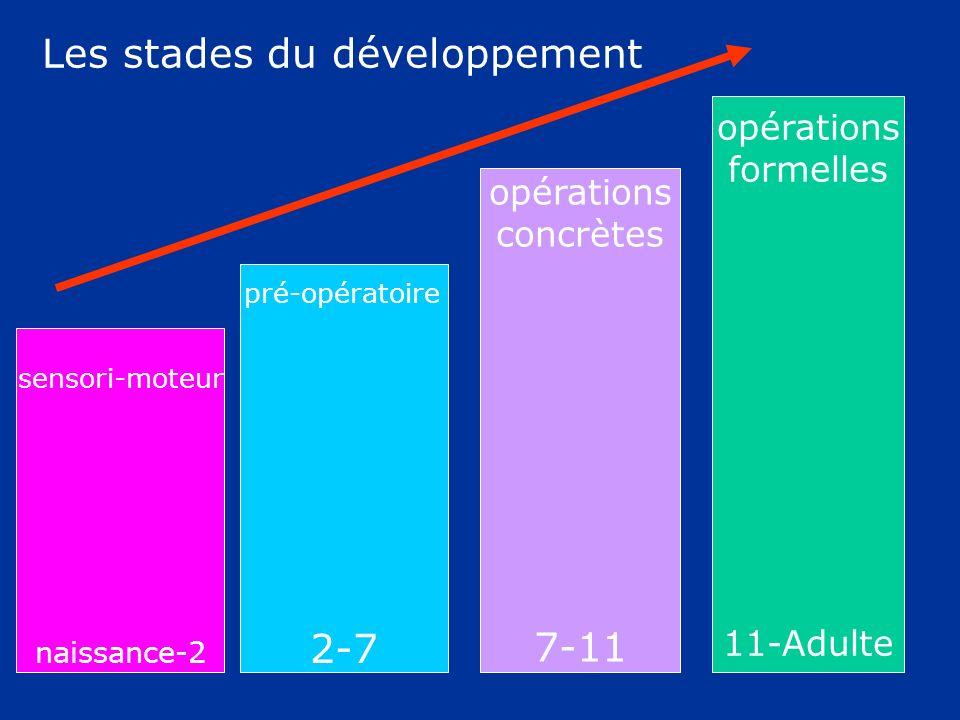 Les stades du développement sensori-moteur naissance-2 pré-opératoire 2-7 opérations concrètes 7-11 opérations formelles 11-Adulte
