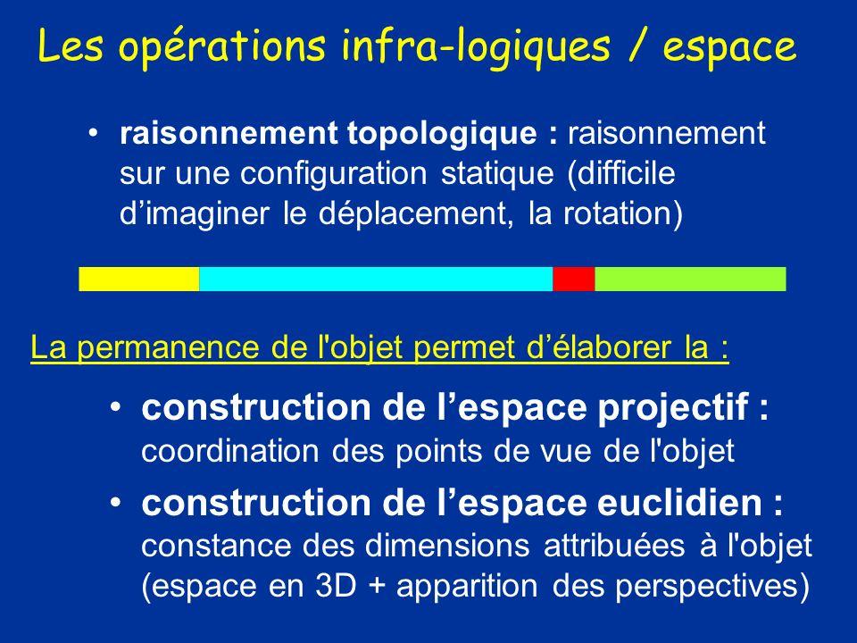 raisonnement topologique : raisonnement sur une configuration statique (difficile dimaginer le déplacement, la rotation) construction de lespace proje