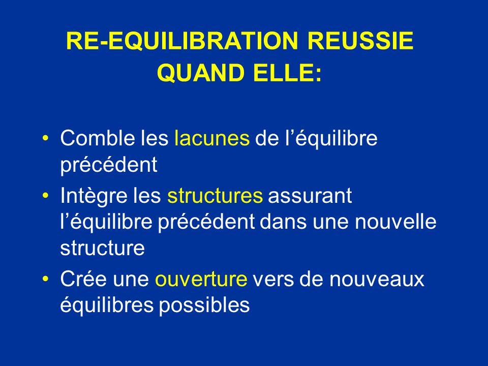 RE-EQUILIBRATION REUSSIE QUAND ELLE: Comble les lacunes de léquilibre précédent Intègre les structures assurant léquilibre précédent dans une nouvelle
