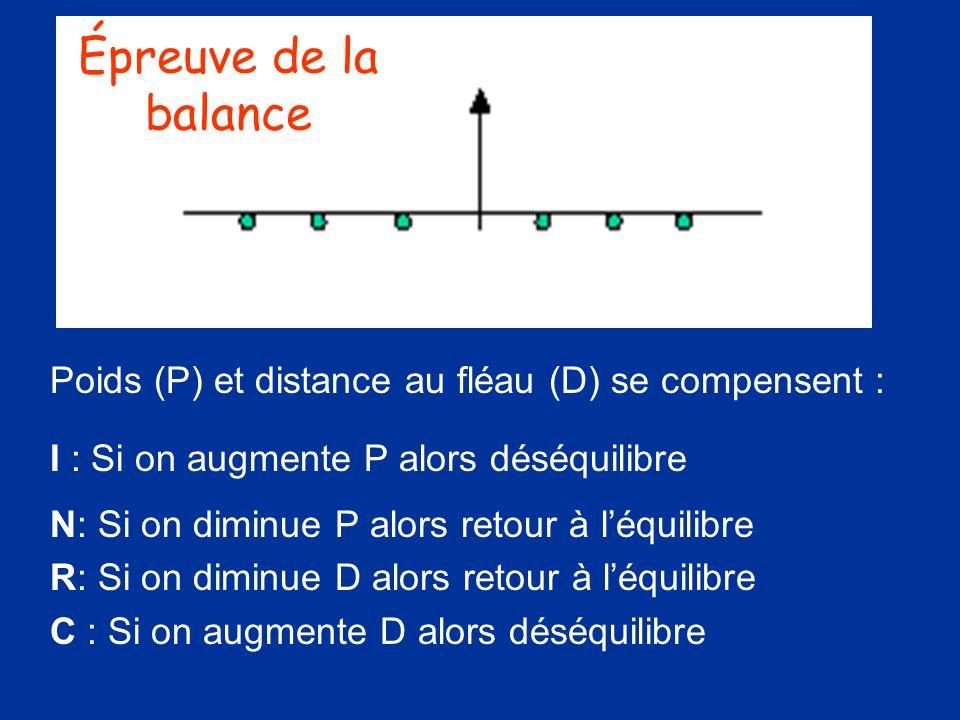 Poids (P) et distance au fléau (D) se compensent : I : Si on augmente P alors déséquilibre N: Si on diminue P alors retour à léquilibre R: Si on dimin