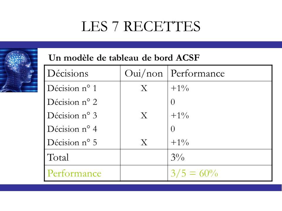 LES 7 RECETTES DécisionsOui/nonPerformance Décision n° 1 Décision n° 2 Décision n° 3 Décision n° 4 Décision n° 5 XXXXXX +1% 0 +1% 0 +1% Total3% Perfor