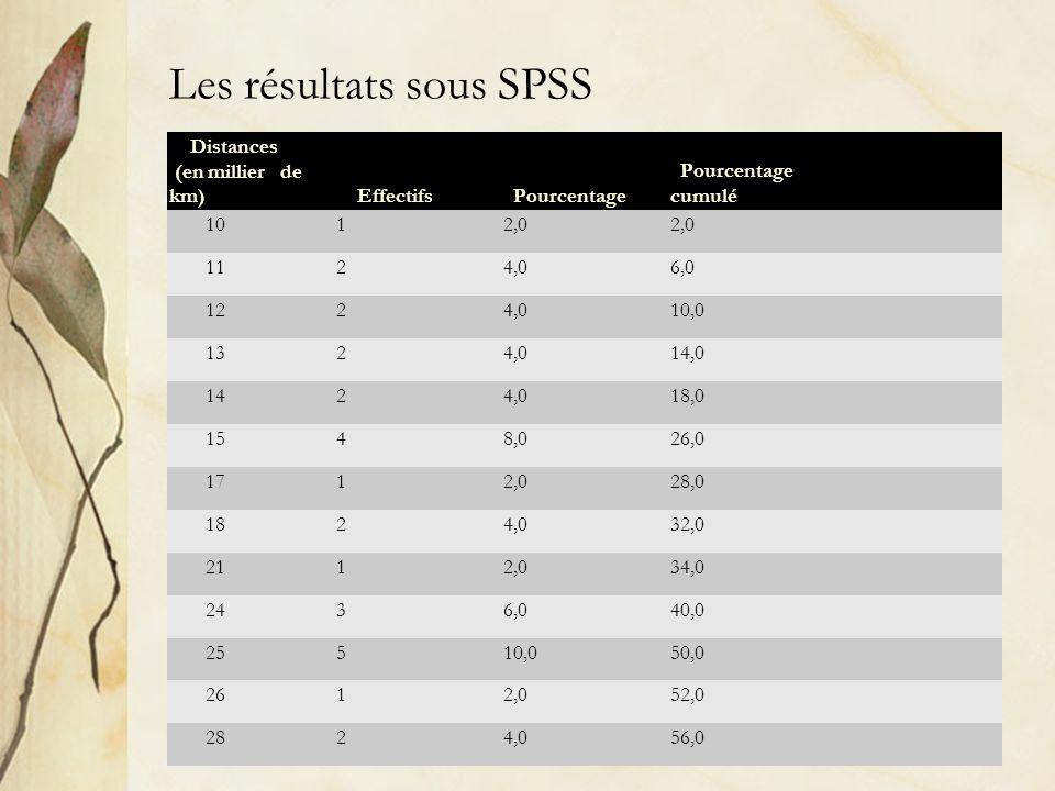 Les résultats sous SPSS Distances (en millier de km) Effectifs Pourcentage cumulé 1012,0 1124,06,0 1224,010,0 1324,014,0 1424,018,0 1548,026,0 1712,02