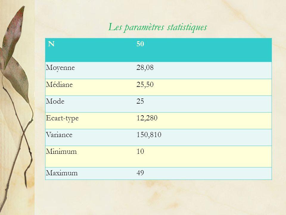 Les paramètres statistiques N50 Moyenne28,08 Médiane25,50 Mode25 Ecart-type12,280 Variance150,810 Minimum10 Maximum49