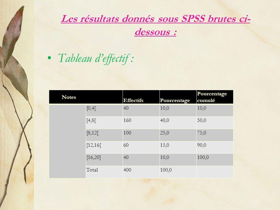 Les résultats donnés sous SPSS brutes ci- dessous : Tableau deffectif : Notes EffectifsPourcentage Pourcentage cumulé [0,4[4010,0 [4,8[16040,050,0 [8,