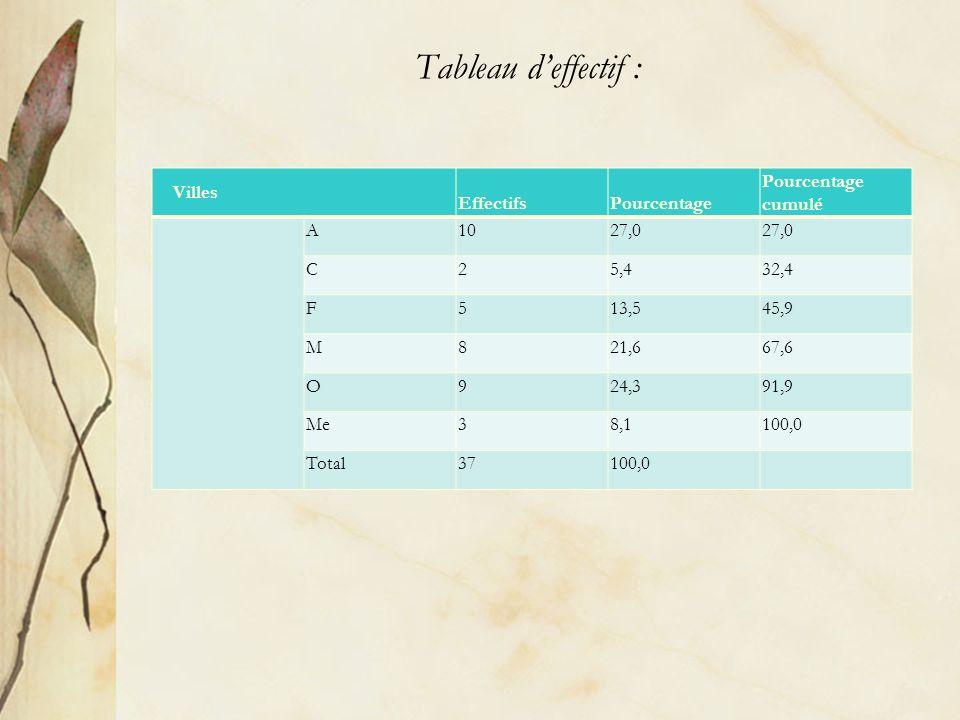 Tableau deffectif : Villes EffectifsPourcentage Pourcentage cumulé A1027,0 C25,432,4 F513,545,9 M821,667,6 O924,391,9 Me38,1100,0 Total37100,0