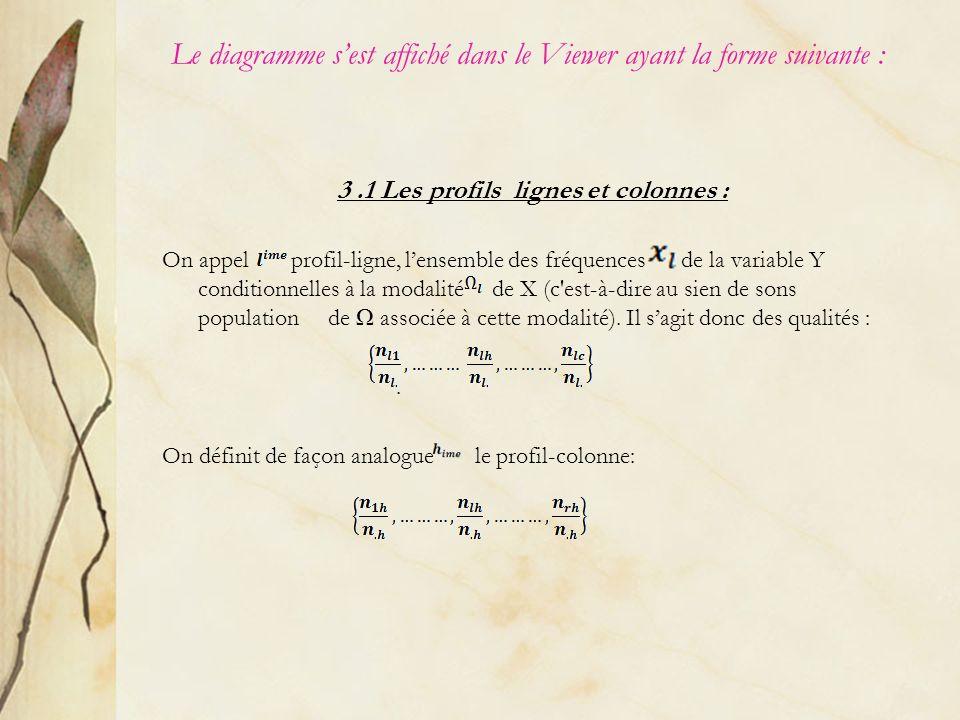 3.1 Les profils lignes et colonnes : On appel profil-ligne, lensemble des fréquences de la variable Y conditionnelles à la modalité de X (c'est-à-dire