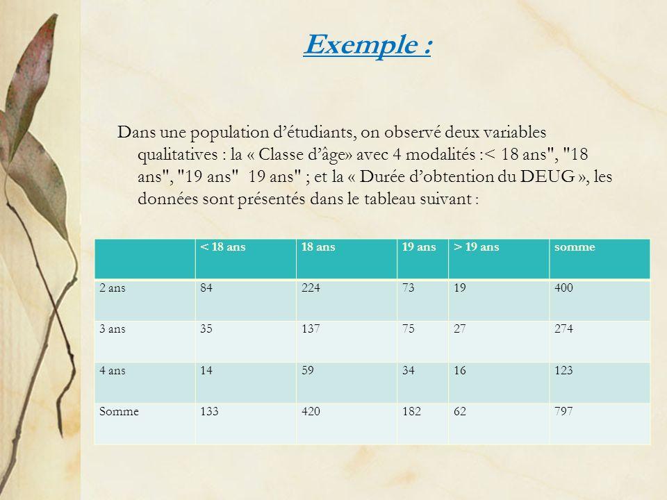 Exemple : Dans une population détudiants, on observé deux variables qualitatives : la « Classe dâge» avec 4 modalités :< 18 ans