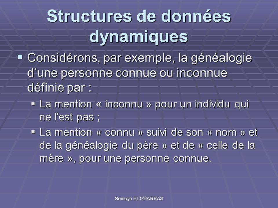 Structures de données dynamiques Considérons, par exemple, la généalogie dune personne connue ou inconnue définie par : Considérons, par exemple, la g