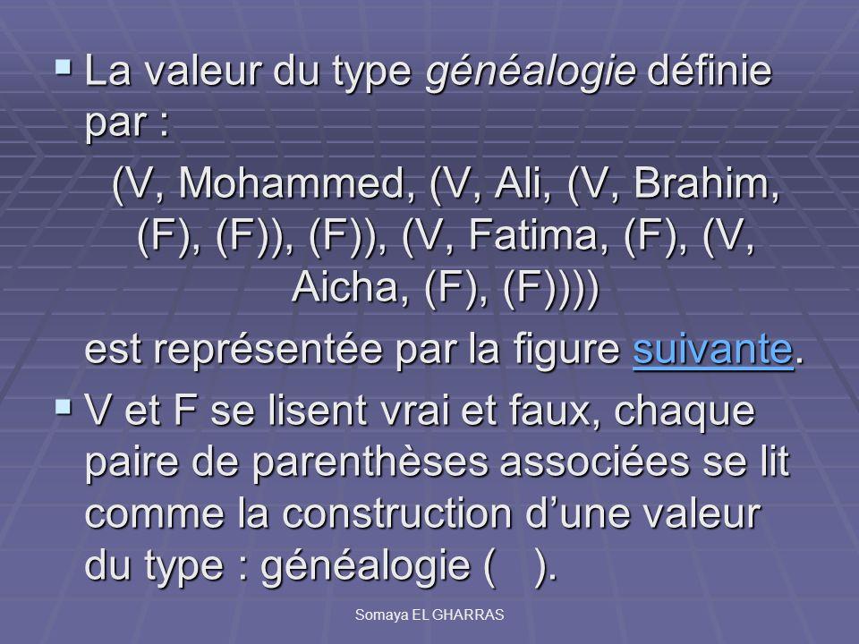 La valeur du type généalogie définie par : La valeur du type généalogie définie par : (V, Mohammed, (V, Ali, (V, Brahim, (F), (F)), (F)), (V, Fatima,