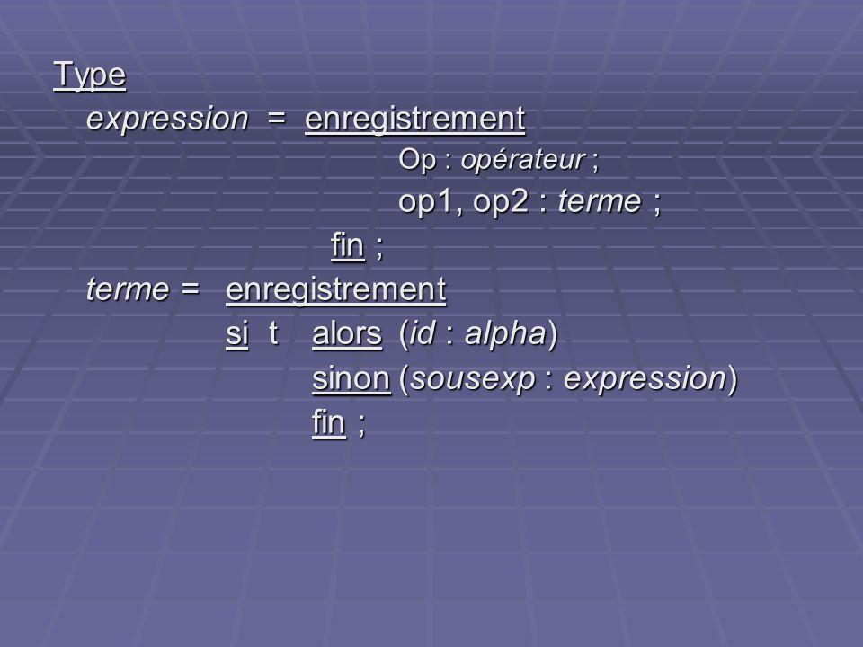 Type expression = enregistrement Op : opérateur ; op1, op2 : terme ; fin ; fin ; terme = enregistrement si t alors(id : alpha) sinon(sousexp : express
