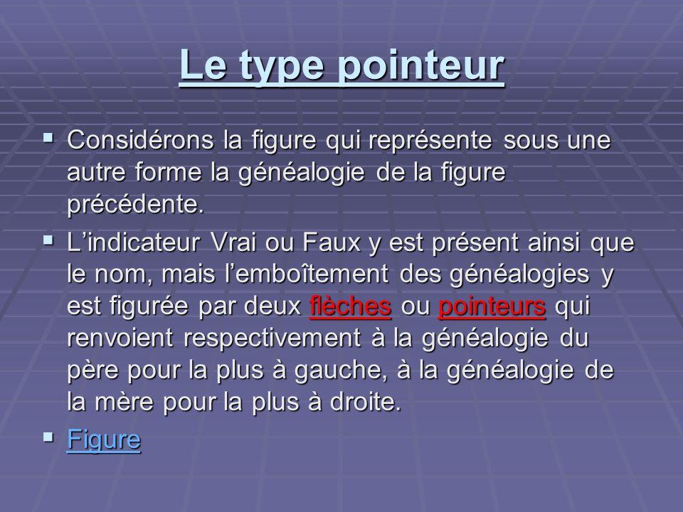 Le type pointeur Considérons la figure qui représente sous une autre forme la généalogie de la figure précédente. Considérons la figure qui représente