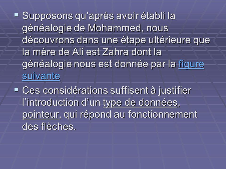 Supposons quaprès avoir établi la généalogie de Mohammed, nous découvrons dans une étape ultérieure que la mère de Ali est Zahra dont la généalogie no