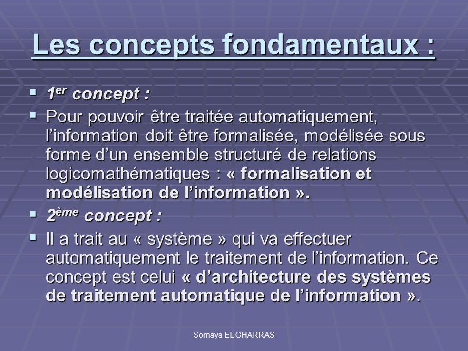 Les concepts opérationnels A partir de ces deux concepts fondamentaux, ont été élaborés dautres concepts dits opérationnels tels que : A partir de ces deux concepts fondamentaux, ont été élaborés dautres concepts dits opérationnels tels que : Algorithme Algorithme Programme Programme Structure de données Structure de données Somaya EL GHARRAS