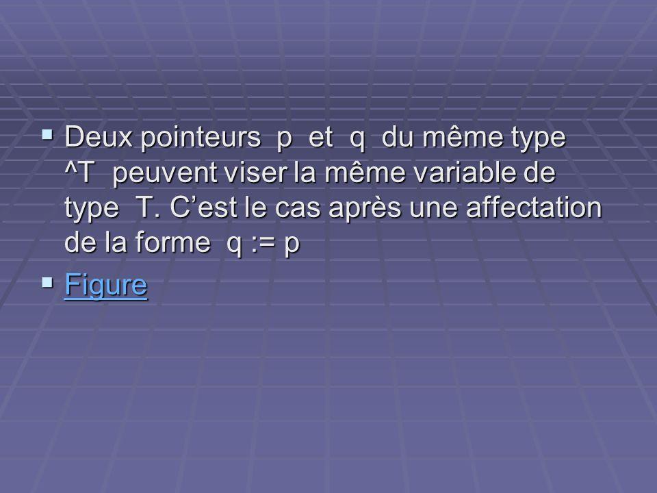 Deux pointeurs p et q du même type ^T peuvent viser la même variable de type T. Cest le cas après une affectation de la forme q := p Deux pointeurs p