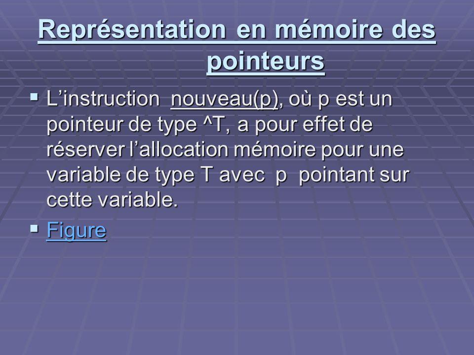 Représentation en mémoire des pointeurs Linstruction nouveau(p), où p est un pointeur de type ^T, a pour effet de réserver lallocation mémoire pour un