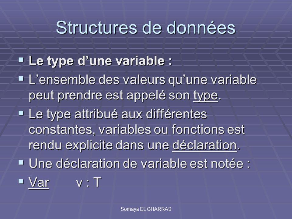 Structures de données Le type dune variable : Le type dune variable : Lensemble des valeurs quune variable peut prendre est appelé son type. Lensemble