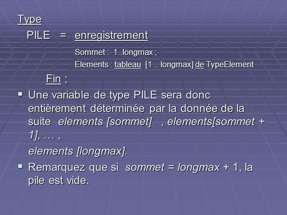 Type PILE =enregistrement PILE =enregistrement Sommet : 1..longmax ; Elements : tableau [1.. longmax] de TypeElement Fin ; Une variable de type PILE s