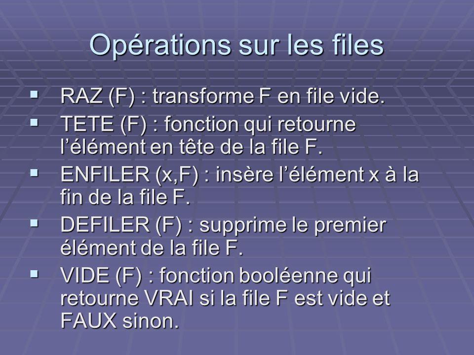 Opérations sur les files RAZ (F) : transforme F en file vide. RAZ (F) : transforme F en file vide. TETE (F) : fonction qui retourne lélément en tête d