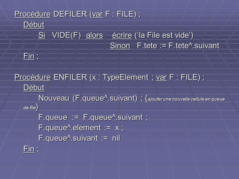 Procédure DEFILER (var F : FILE) ; Début Si VIDE(F) alors écrire (la File est vide) Sinon F.tete := F.tete^.suivant Fin ; Procédure ENFILER (x : TypeE