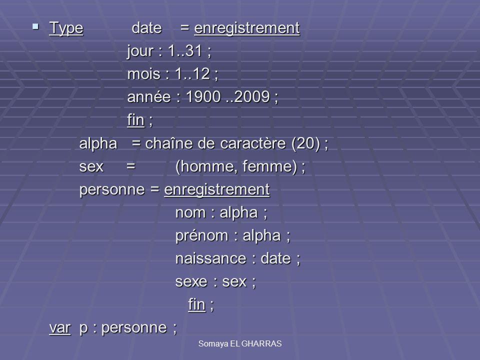Type date = enregistrement Type date = enregistrement jour : 1..31 ; mois : 1..12 ; année : 1900..2009 ; fin ; alpha = chaîne de caractère (20) ; sex