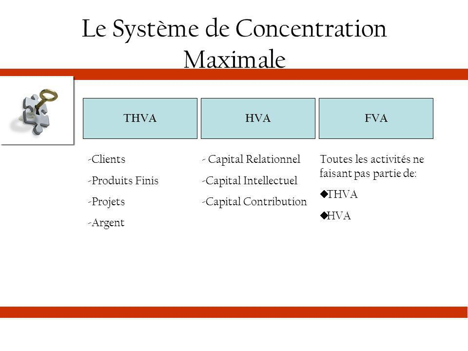 Le Système de Concentration Maximale THVAHVAFVA -Clients -Produits Finis -Projets -Argent - Capital Relationnel -Capital Intellectuel -Capital Contrib