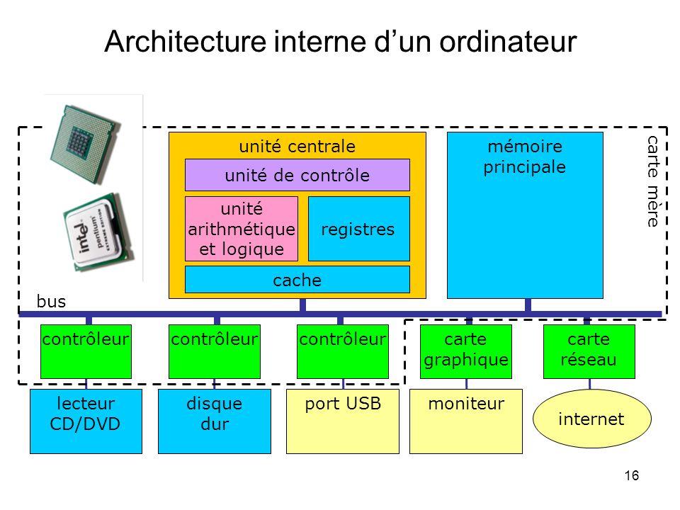 16 Architecture interne dun ordinateur unité centralemémoire principale contrôleur lecteur CD/DVD contrôleur disque dur contrôleur port USB carte grap