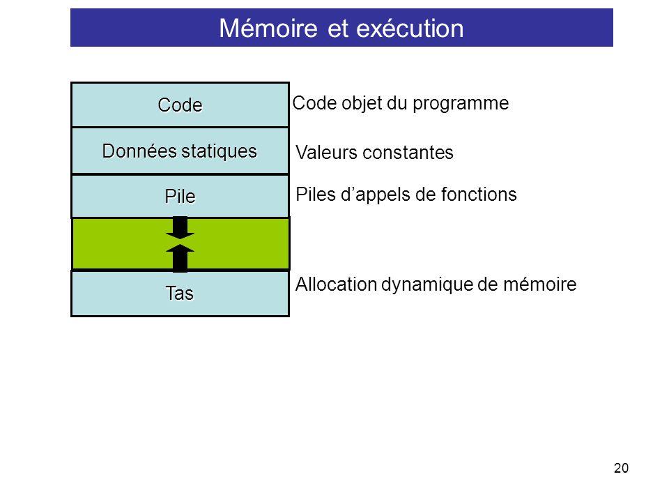 20 Code objet du programme Valeurs constantes Piles dappels de fonctions Allocation dynamique de mémoire Code Données statiques Tas Pile Mémoire et ex
