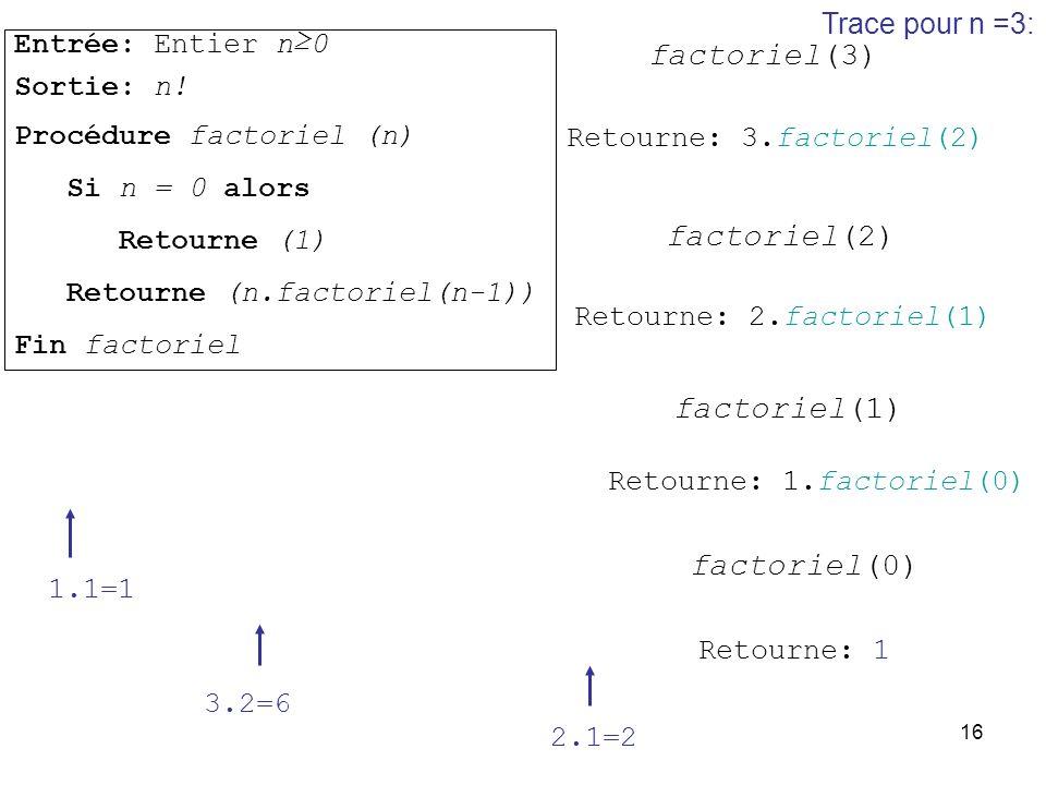 16 Trace pour n =3: factoriel(3) Retourne: 3.factoriel(2) factoriel(2) Retourne: 2.factoriel(1) factoriel(1) Retourne: 1.factoriel(0) factoriel(0) Ret