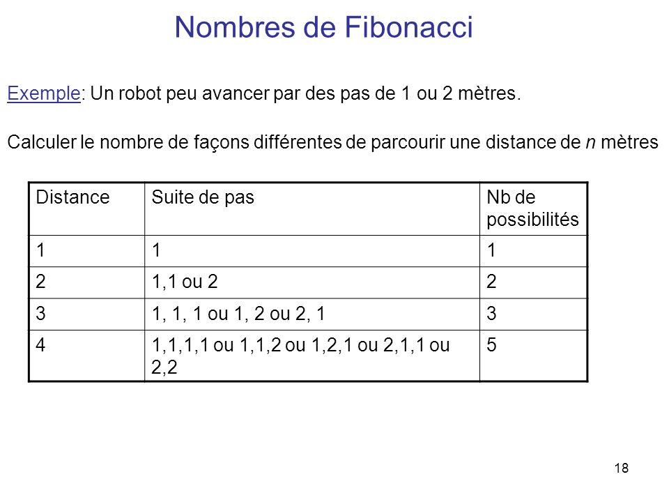 18 Nombres de Fibonacci Exemple: Un robot peu avancer par des pas de 1 ou 2 mètres. Calculer le nombre de façons différentes de parcourir une distance