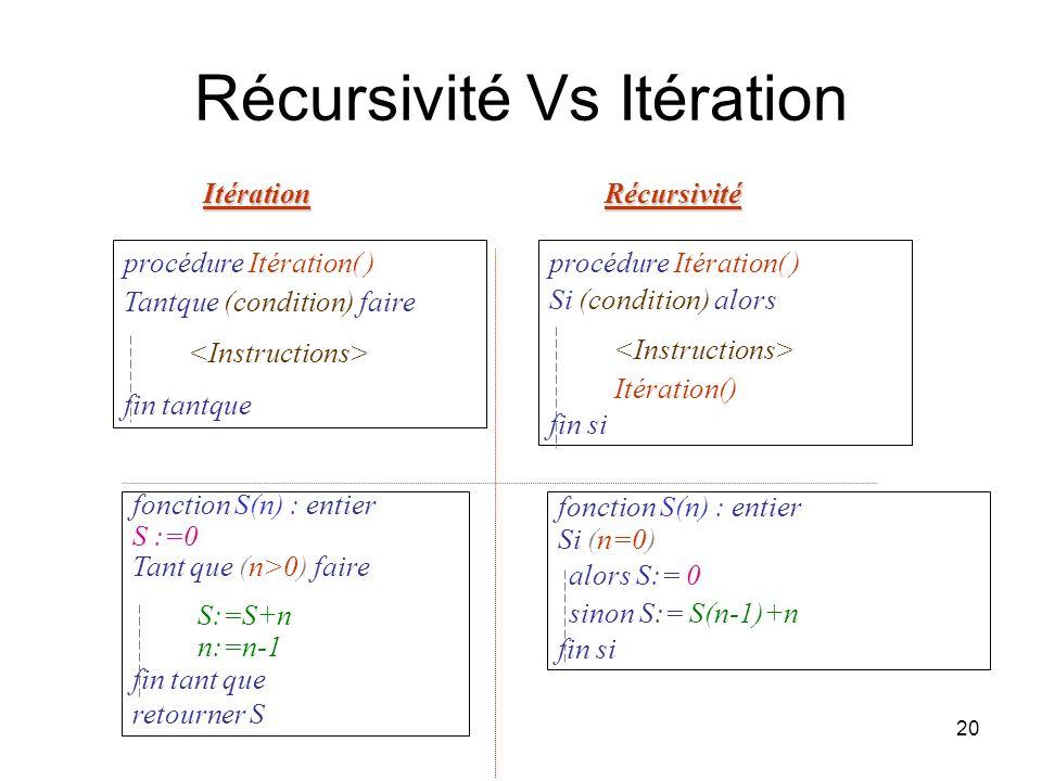 20 Récursivité Vs Itération procédure Itération( ) Tantque (condition) faire fin tantque procédure Itération( ) Si (condition) alors Itération() fin s