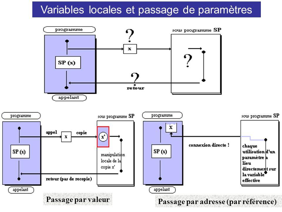 34 Utilisation d une procédure et passage de paramètres Passage par valeur Passage par adresse (par référence) Variables locales et passage de paramèt