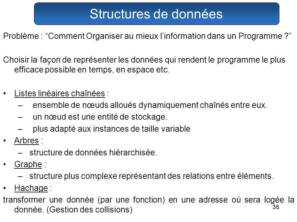 36 Structures de données Problème : Comment Organiser au mieux linformation dans un Programme ? Choisir la façon de représenter les données qui renden