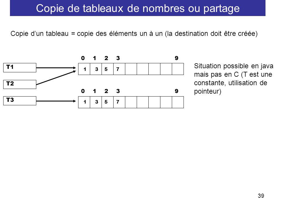 39 Copie dun tableau = copie des éléments un à un (la destination doit être créée) 12309 T1 1357 12309 T3 1357 T2 Situation possible en java mais pas