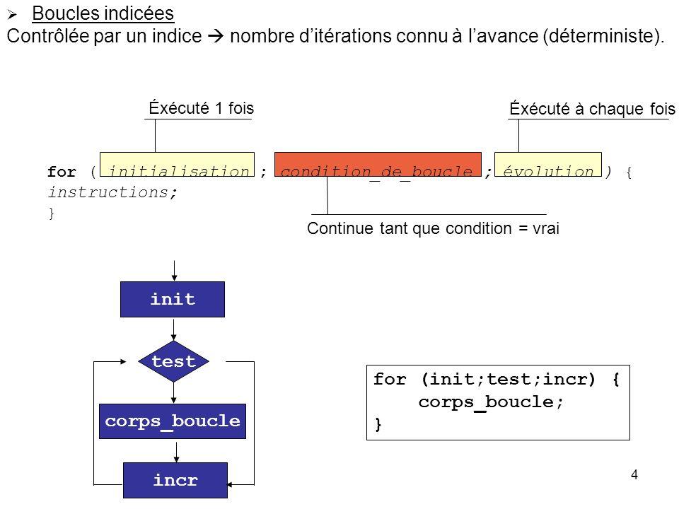 4 Boucles indicées Contrôlée par un indice nombre ditérations connu à lavance (déterministe). for ( initialisation ; condition_de_boucle ; évolution )