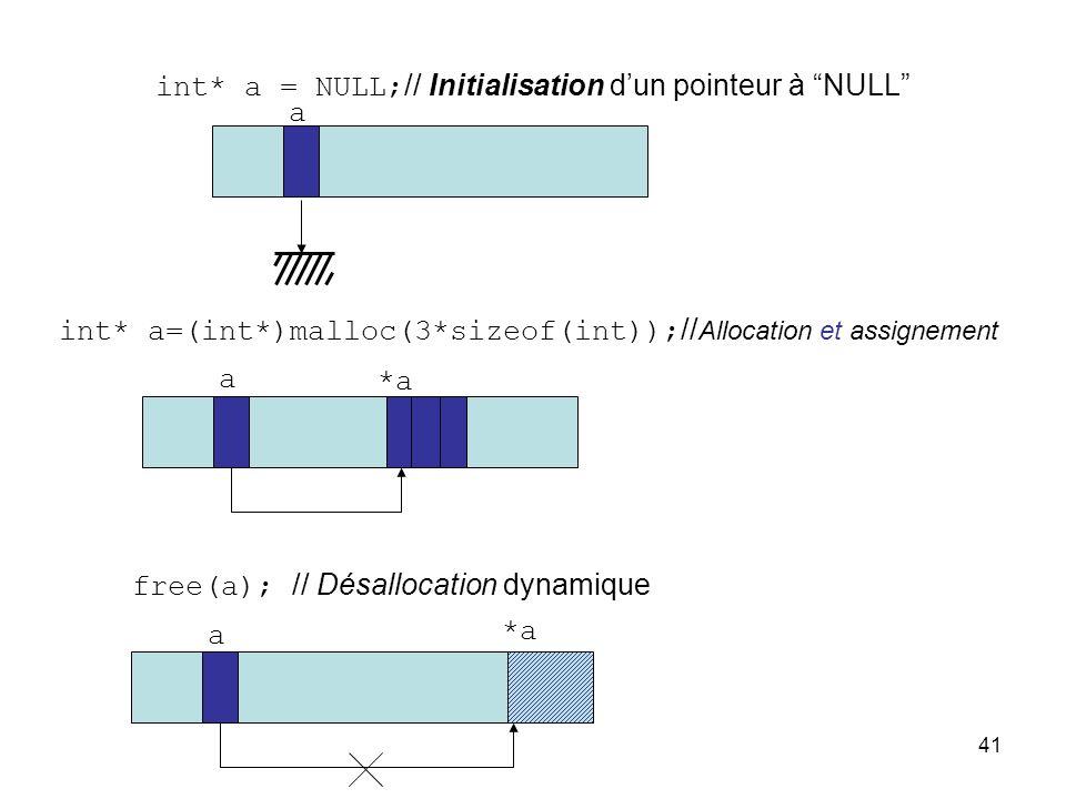 41 int* a = NULL; // Initialisation dun pointeur à NULL a int* a=(int*)malloc(3*sizeof(int)); // Allocation et assignement a *a free(a); // Désallocat